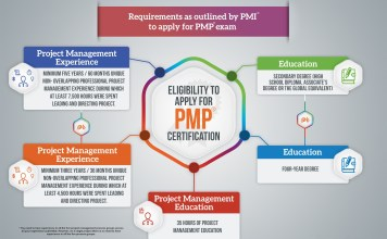 What are the exam application requirements for PMP Candidates?